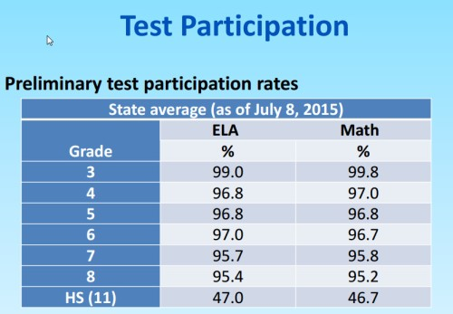 SBAC_July_2015_Opt-Out_PercentsbyGrade